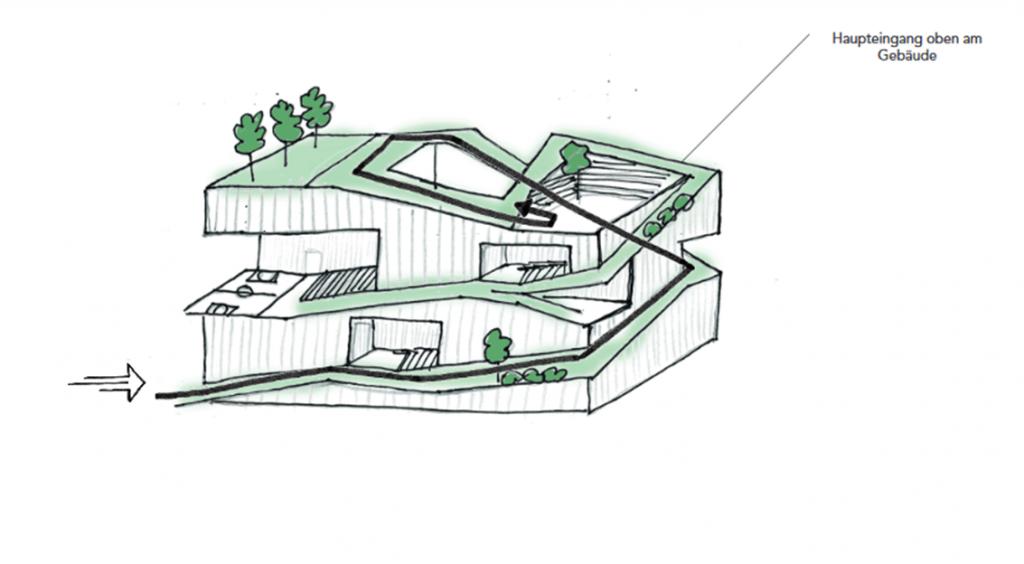 «Der Grüne Faden»: Entwurf aus dem Seminar «Schule der Zukunft» Von: FREY LUCIA PRANTNER ROBERT, Viessmann Eva